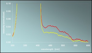 Graph showing the autofluorescence measurement of the skin