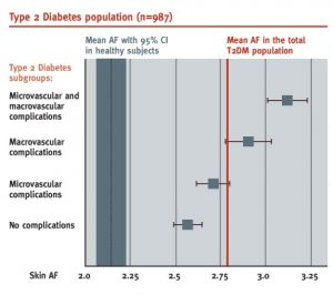 Prevalence of complications in the Type 2 Diabetes population
